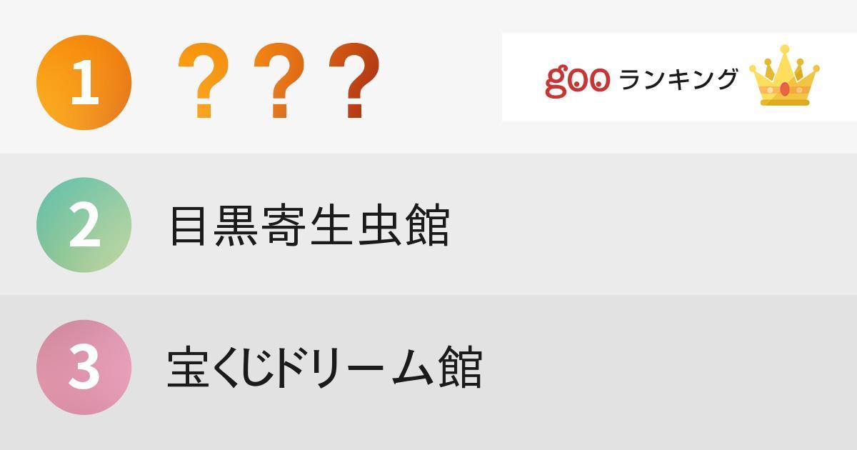 行ってみたい東京のちょっとマニアックな博物館ランキング