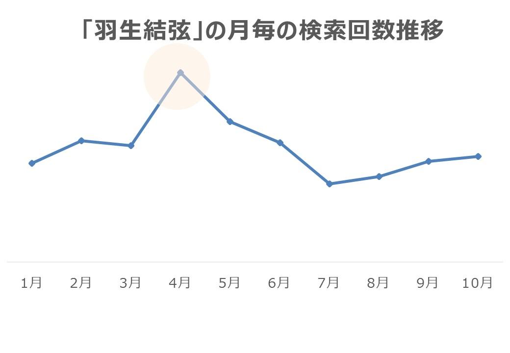 「羽生結弦」の月毎の検索回数推移