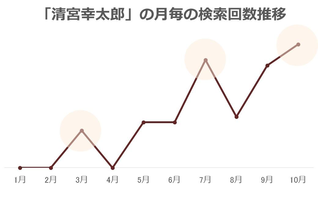 「清宮幸太郎」の月毎の検索回数推移