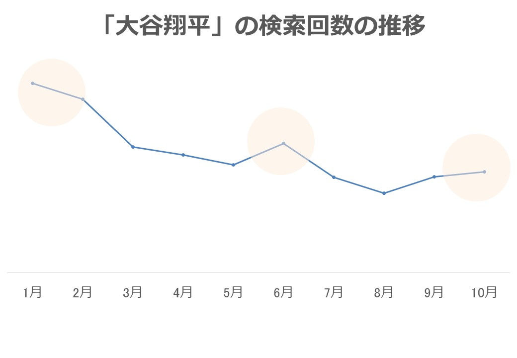 「大谷翔平」の月毎の検索回数推移