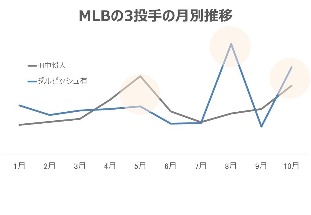 MLBで投手の推移比較