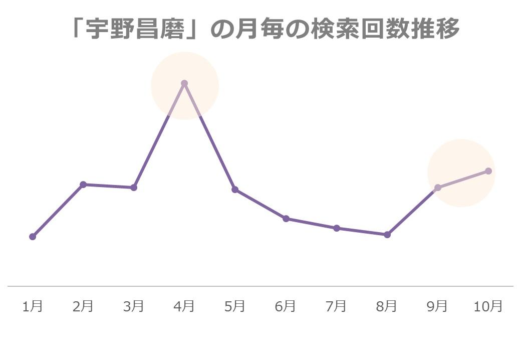 「宇野昌磨」の月毎の検索回数推移