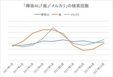 「欅坂46」「嵐」「メルカリ」の検索回数