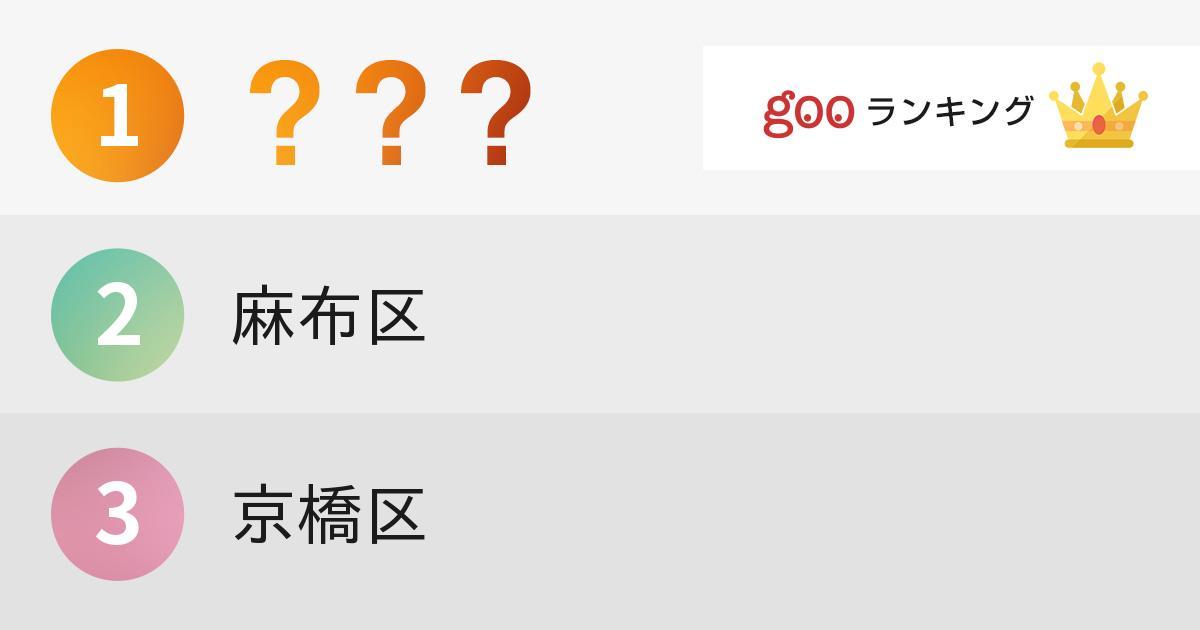 東京に以前あった区名で、昔の方がかっこいいと思う区ランキング